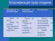 Класифікація прав людини Громадянські та політичні права Економічні та соціал...
