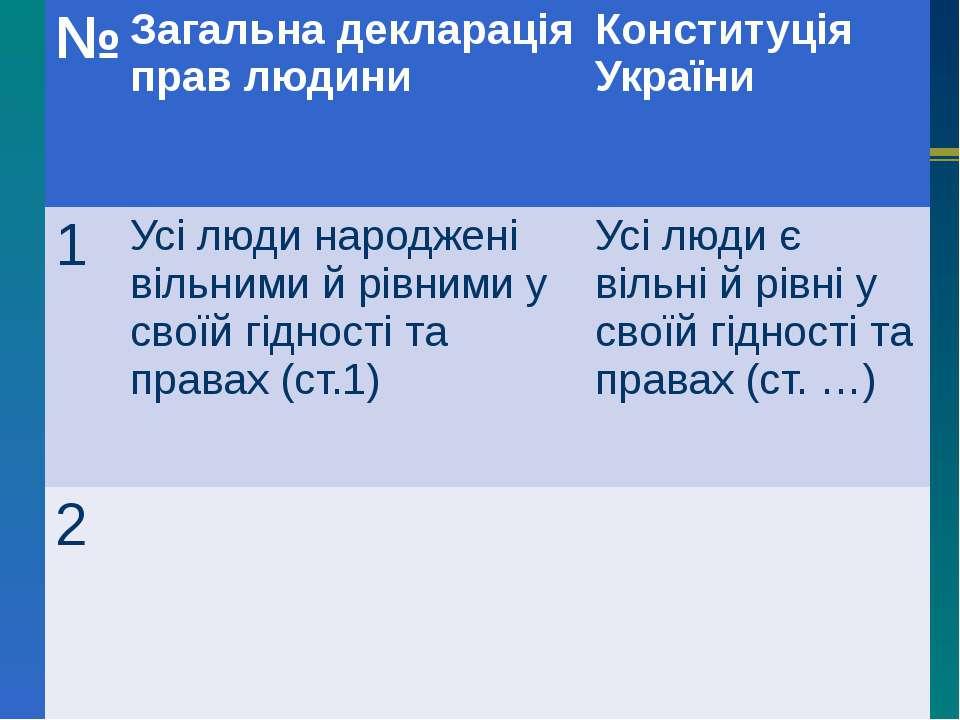 № Загальна декларація прав людини Конституція України 1 Усі люди народжені ві...
