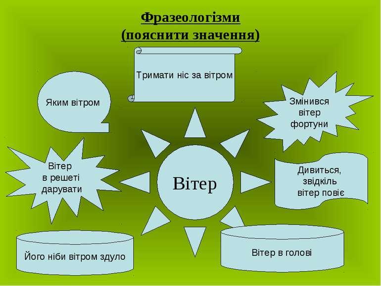 Фразеологізми (пояснити значення) Вітер Яким вітром Змінився вітер фортуни Ди...