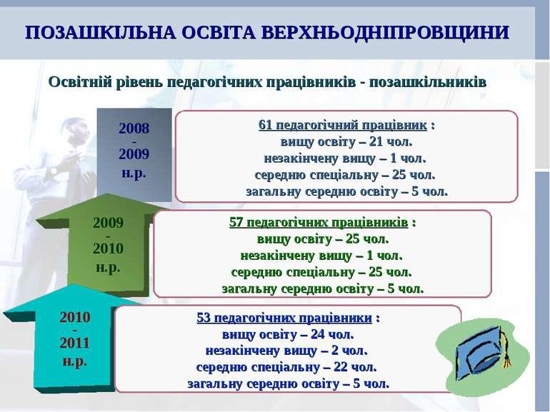 ПОЗАШКІЛЬНА ОСВІТА ВЕРХНЬОДНІПРОВЩИНИ 2008 - 2009 н.р. Освітній рівень педаго...