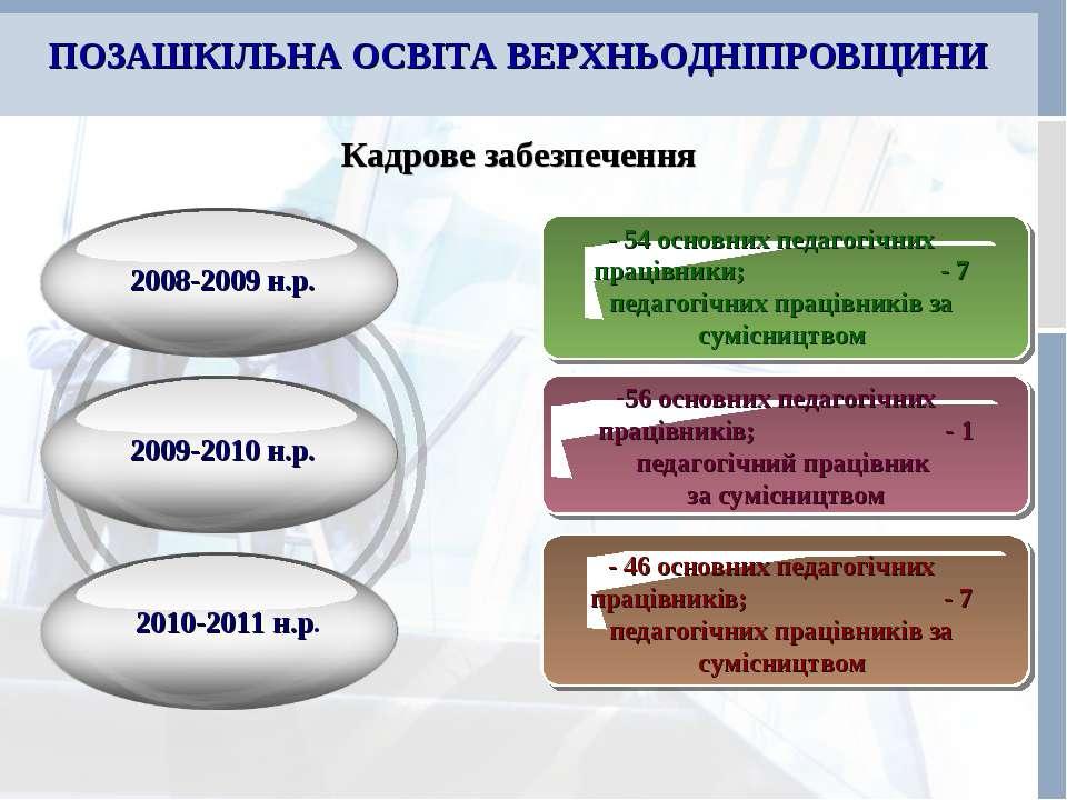 ПОЗАШКІЛЬНА ОСВІТА ВЕРХНЬОДНІПРОВЩИНИ 2009-2010 н.р. 2010-2011 н.р. 2008-2009...