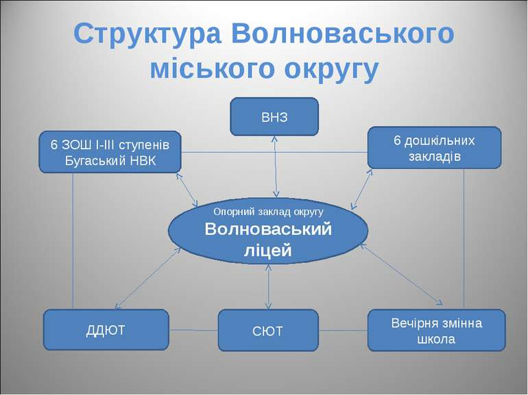 Структура Волноваського міського округу Опорний заклад округу Волноваський лі...