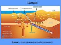 Цунамі Цунамі – хвилі, що виникають від землетрусів.
