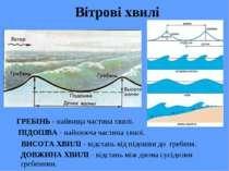 Вітрові хвилі ГРЕБІНЬ - найвища частина хвилі. ПІДОШВА - найнижча частина хви...