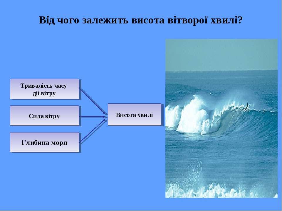 Від чого залежить висота вітворої хвилі? Тривалість часу дії вітру Сила вітру...