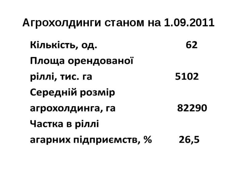 Агрохолдинги станом на 1.09.2011