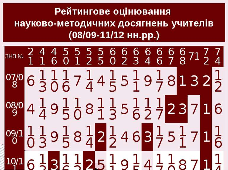 Рейтингове оцінювання науково-методичних досягнень учителів (08/09-11/12 нн.р...