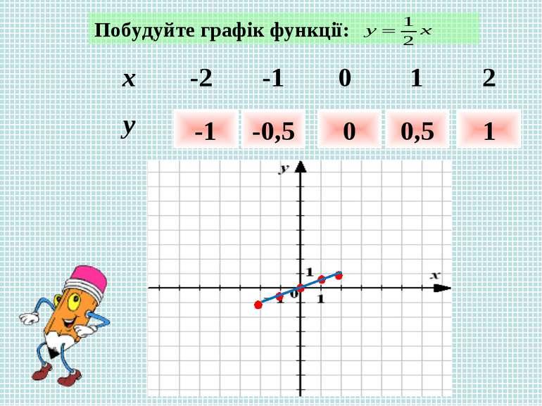 Побудуйте графік функції: -1 -0,5 0 0,5 1 x -2 -1 0 1 2 y
