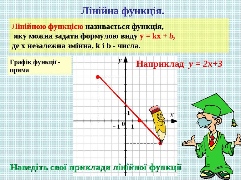 Лінійна функція. Лінійною функцією називається функція, яку можна задати форм...