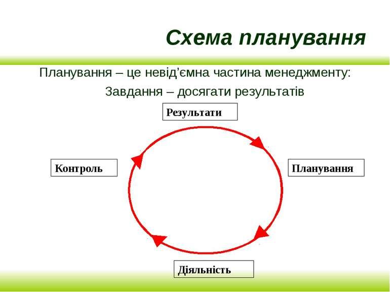 Схема планування Планування – це невід'ємна частина менеджменту: Завдання – д...