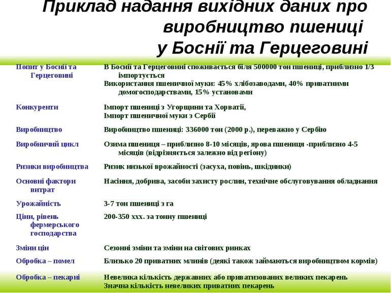 Приклад надання вихідних даних про виробництво пшениці у Боснії та Герцеговині