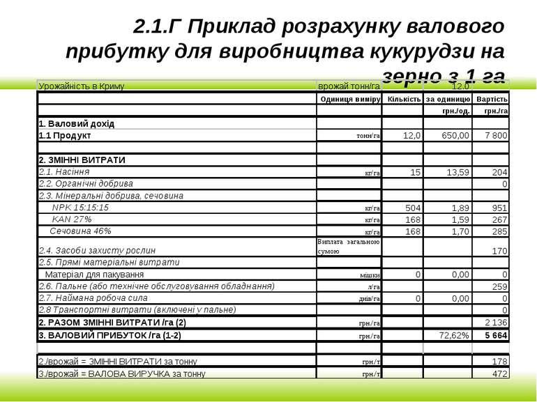 2.1.Г Приклад розрахунку валового прибутку для виробництва кукурудзи на зерно...