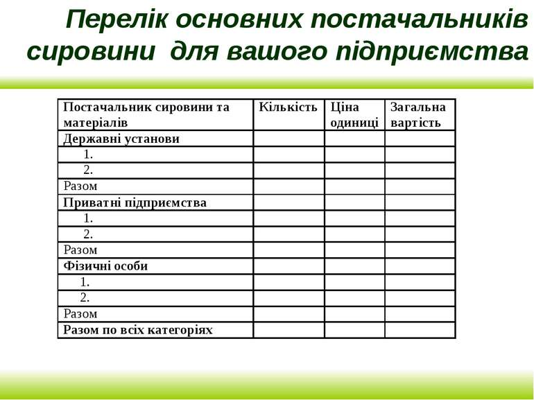 Перелік основних постачальників сировини для вашого підприємства