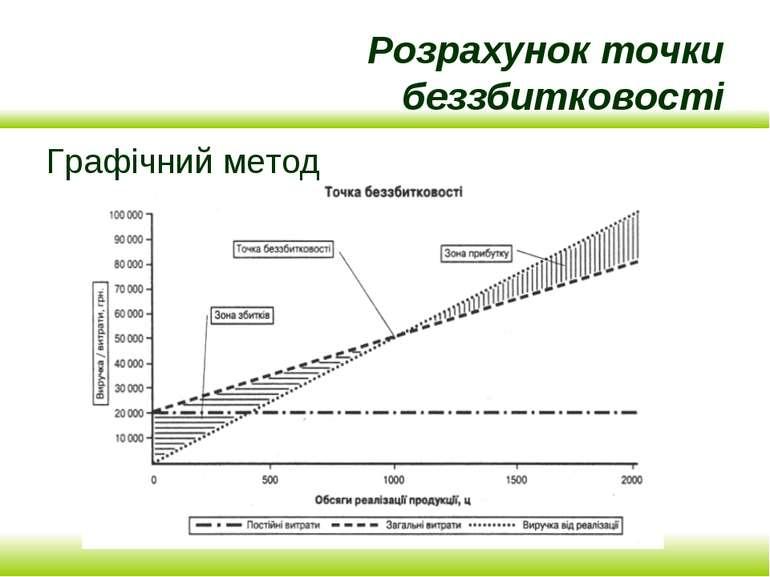 Розрахунок точки беззбитковості Графічний метод