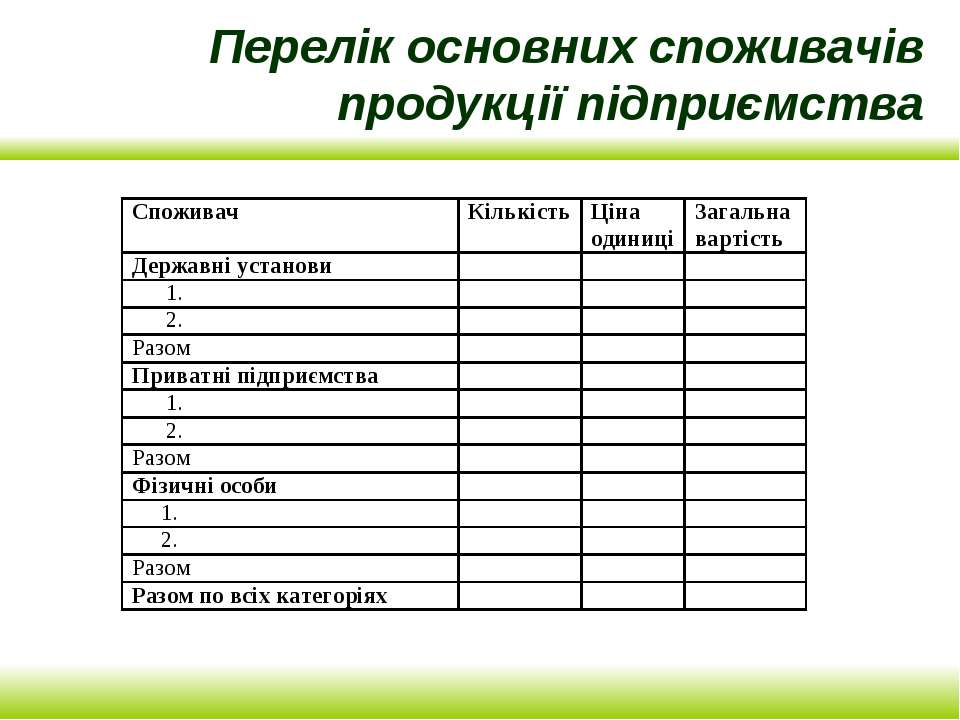 Перелік основних споживачів продукції підприємства
