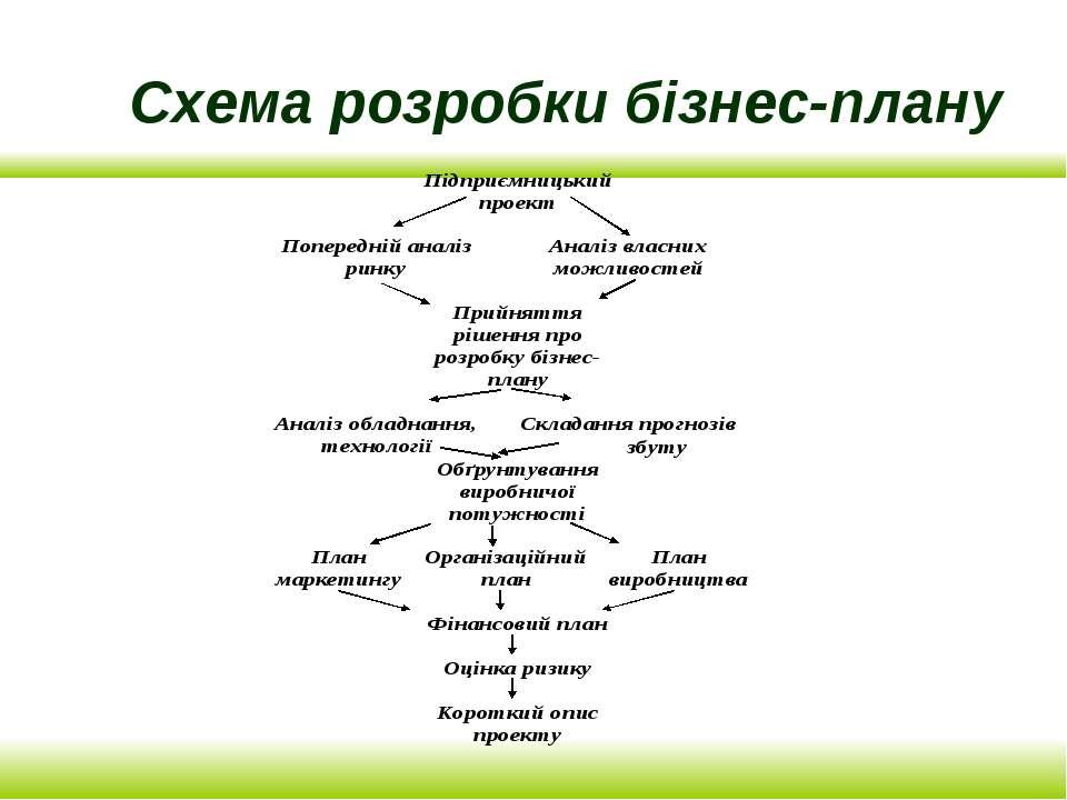 Схема розробки бізнес-плану