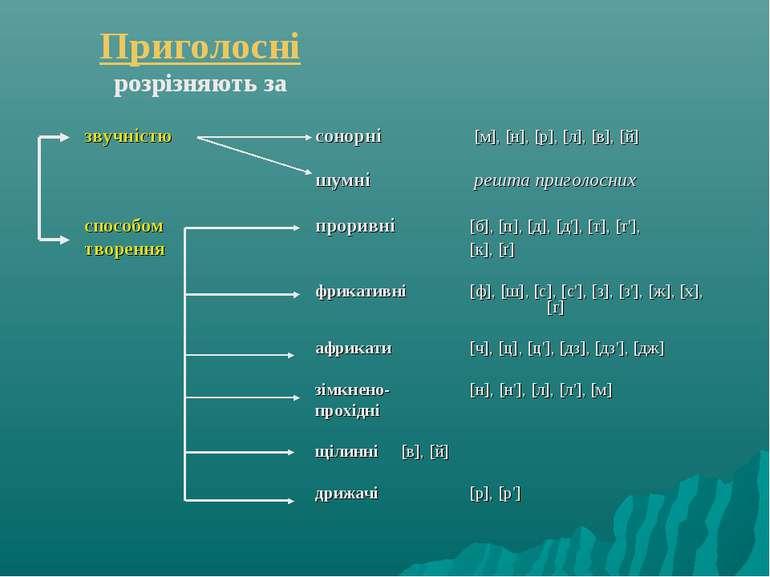 Приголосні розрізняють за звучністю сонорні [м], [н], [р], [л], [в], [й] шумн...
