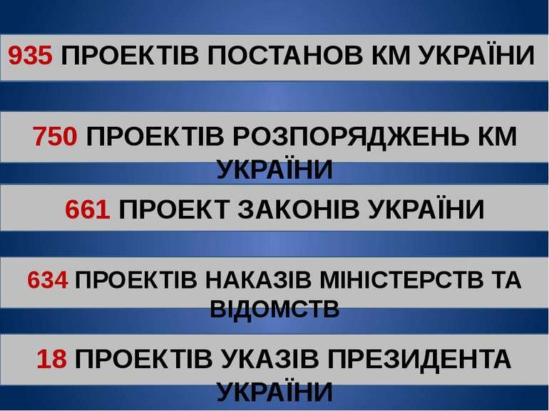 661 ПРОЕКТ ЗАКОНІВ УКРАЇНИ 935 ПРОЕКТІВ ПОСТАНОВ КМ УКРАЇНИ 750 ПРОЕКТІВ РОЗП...