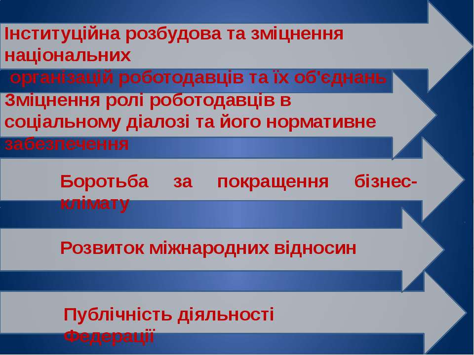 Інституційна розбудова та зміцнення національних організацій роботодавців та ...