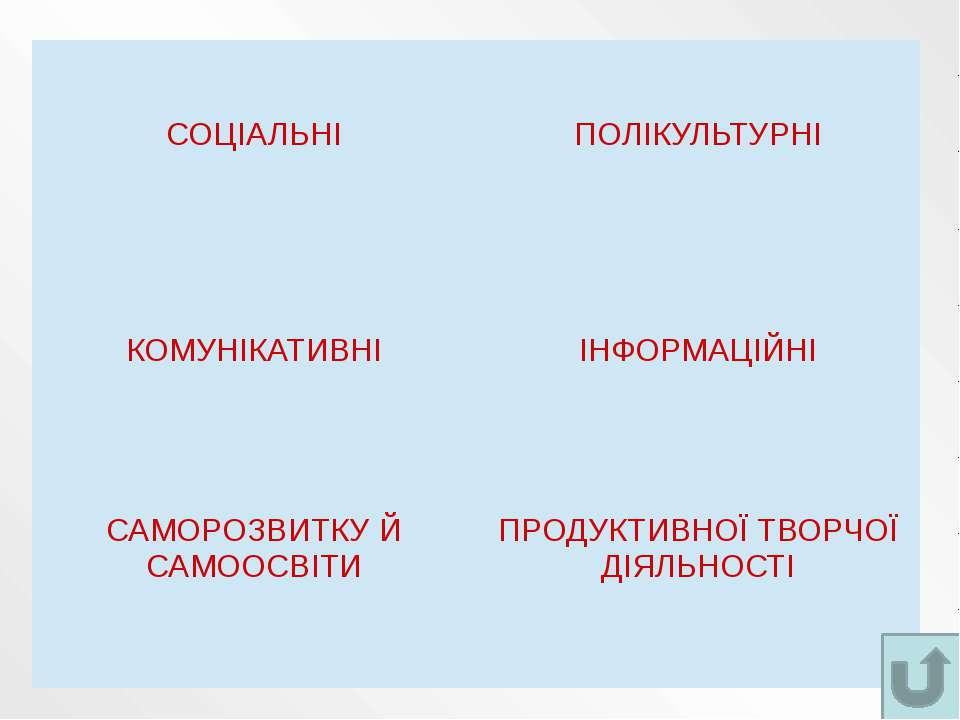Основні групи компетентностей за українськими офіційними освітянськими докуме...