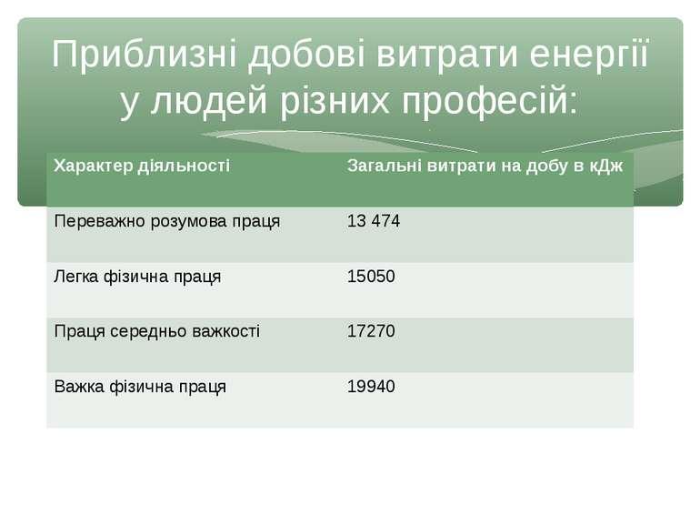 Приблизні добові витрати енергії у людей різних професій: Характер діяльності...