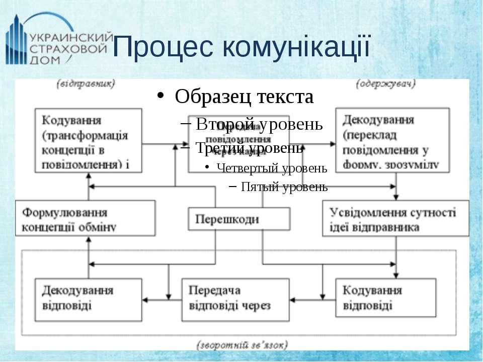 Процес комунікації