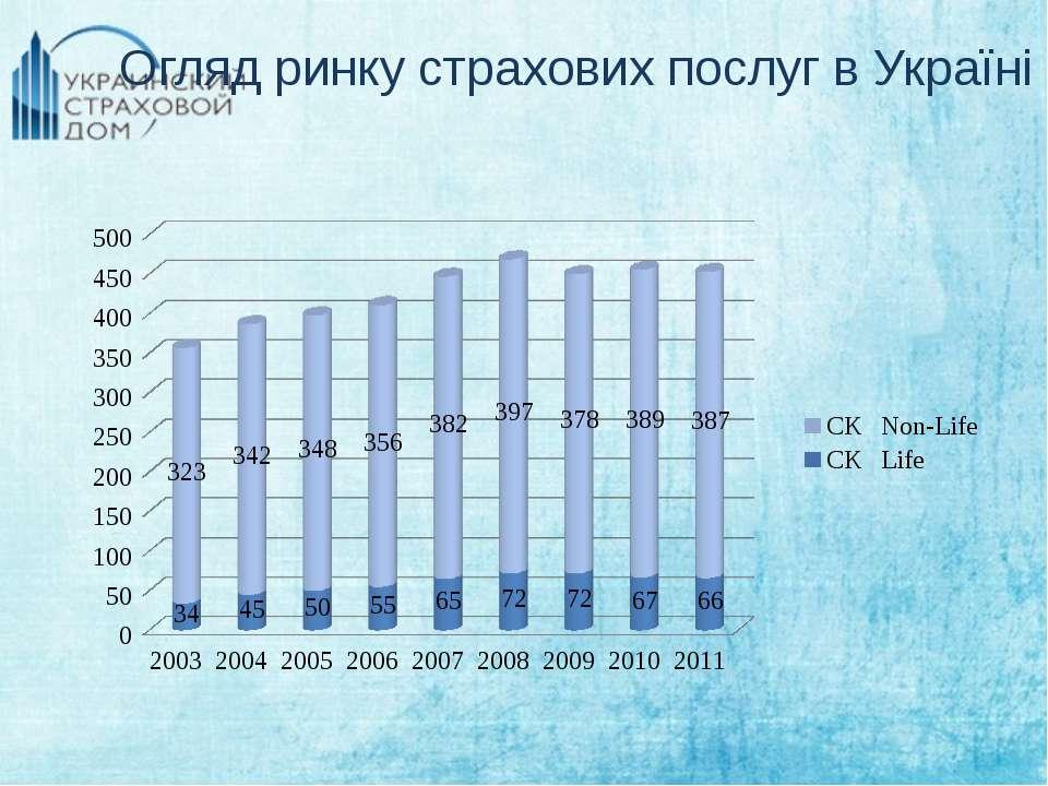 Огляд ринку страхових послуг в Україні