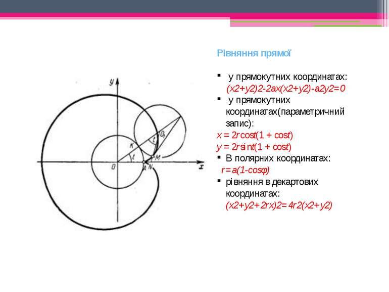 Рівняння прямої у прямокутних координатах: (х2+у2)2-2ах(х2+у2)-а2у2=0 у прямо...