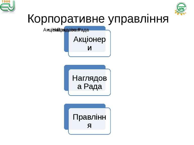 Корпоративне управління