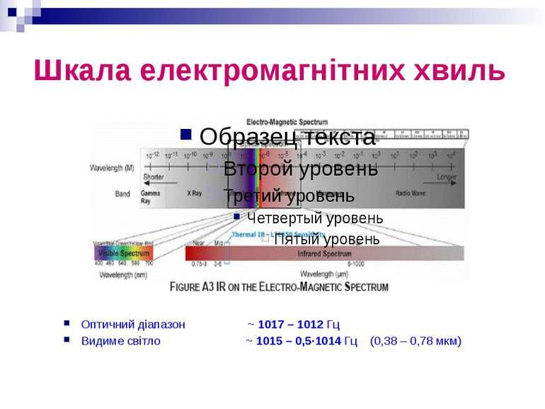 Шкала електромагнітних хвиль Оптичний діапазон ~ 1017 – 1012 Гц Видиме світло...