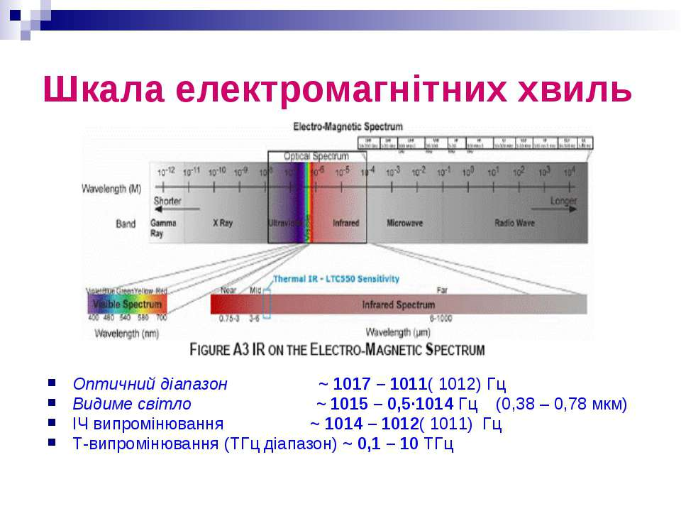 Шкала електромагнітних хвиль Оптичний діапазон ~ 1017 – 1011( 1012) Гц Видиме...
