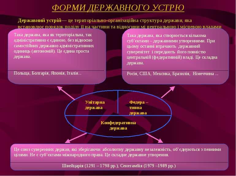 ФОРМИ ДЕРЖАВНОГО УСТРЮ Державний устрій— це територіально-організаційна струк...