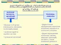 ІНСТИТУЦІЙНА ПОЛІТИЧНА КУЛЬТУРА політичні інститути, організації, установи По...