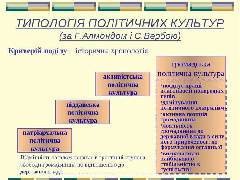 ТИПОЛОГІЯ ПОЛІТИЧНИХ КУЛЬТУР (за Г.Алмондом і С.Вербою) Критерій поділу – іст...