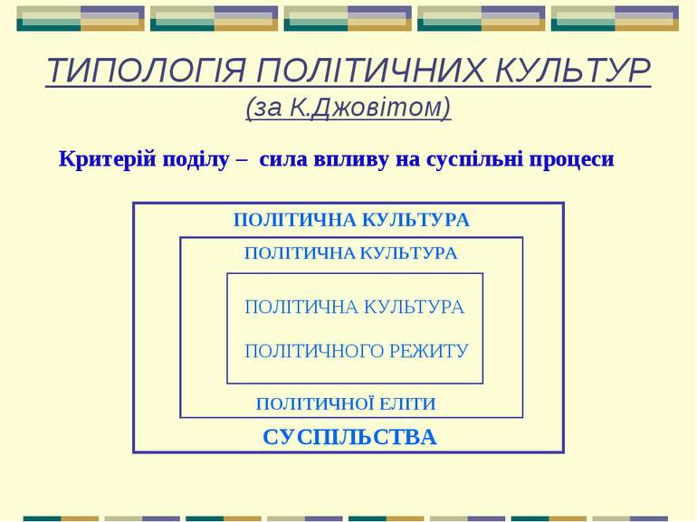 ТИПОЛОГІЯ ПОЛІТИЧНИХ КУЛЬТУР (за К.Джовітом) Критерій поділу – сила впливу на...