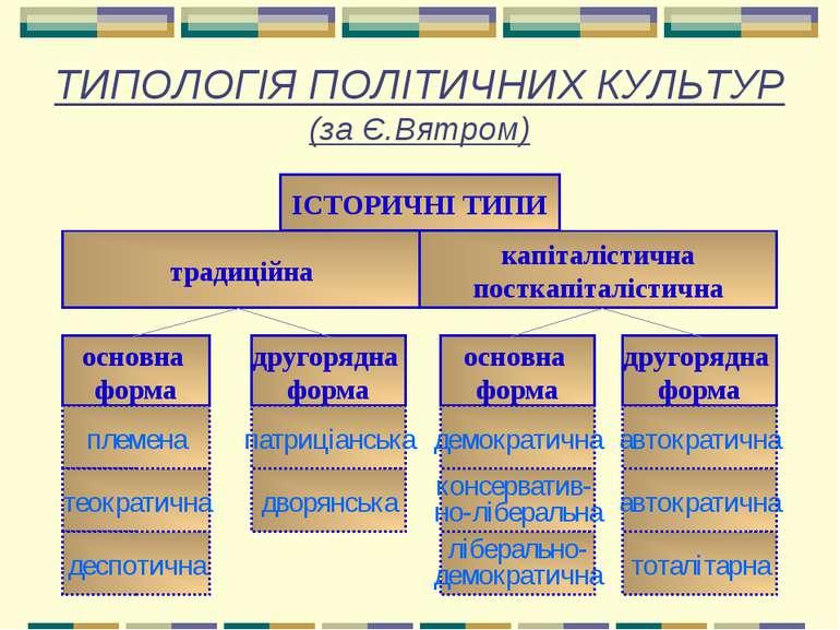 ТИПОЛОГІЯ ПОЛІТИЧНИХ КУЛЬТУР (за Є.Вятром)