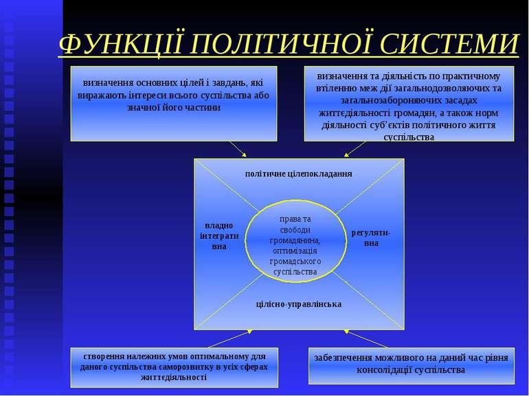 ФУНКЦІЇ ПОЛІТИЧНОЇ СИСТЕМИ визначення основних цілей і завдань, які виражають...