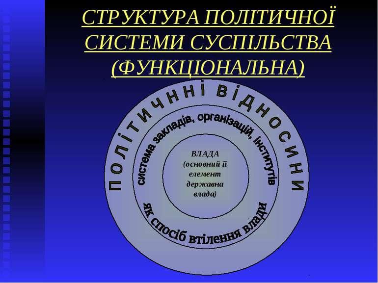 СТРУКТУРА ПОЛІТИЧНОЇ СИСТЕМИ СУСПІЛЬСТВА (ФУНКЦІОНАЛЬНА)