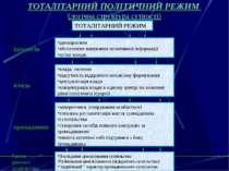 ТОТАЛІТАРНИЙ ПОЛІТИЧНИЙ РЕЖИМ (логічна структура сутності) ТОТАЛІТАРНИЙ РЕЖИМ...