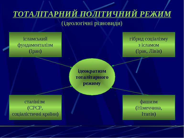 ТОТАЛІТАРНИЙ ПОЛІТИЧНИЙ РЕЖИМ (ідеологічні різновиди)