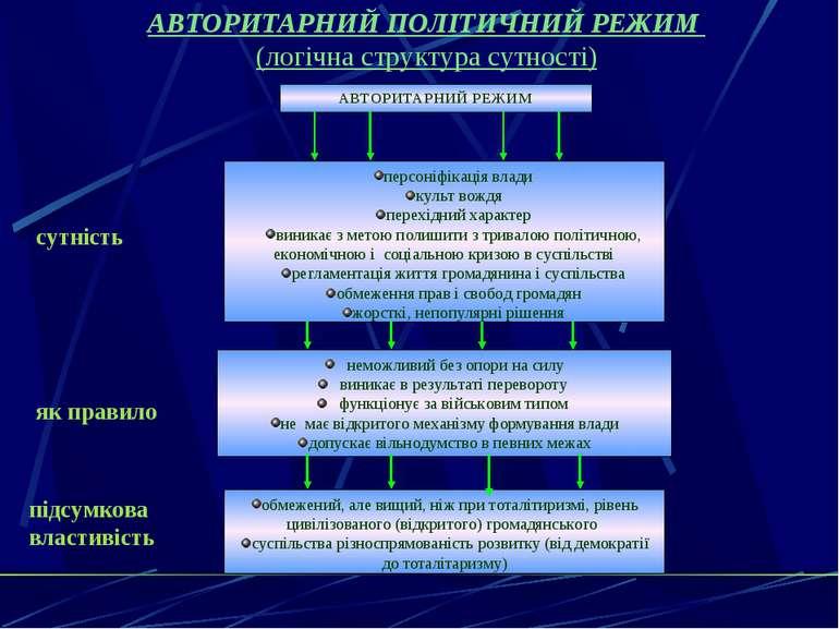 АВТОРИТАРНИЙ ПОЛІТИЧНИЙ РЕЖИМ (логічна структура сутності) сутність як правил...