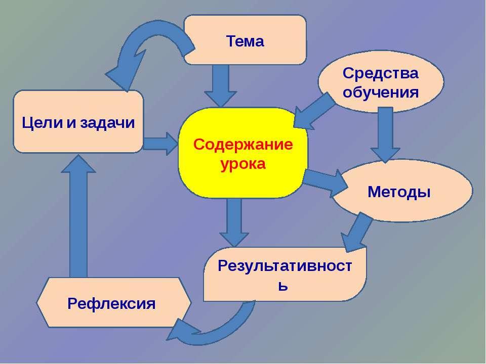 Тема Цели и задачи Содержание урока Средства обучения Методы Результативность...