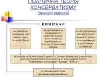 ПОЛІТИЧНА ТЕОРІЯ КОНСЕРВАТИЗМУ (основні витоки)