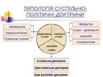 ТИПОЛОГІЯ СУСПІЛЬНО-ПОЛІТИЧНІ ДОКТРИНИ