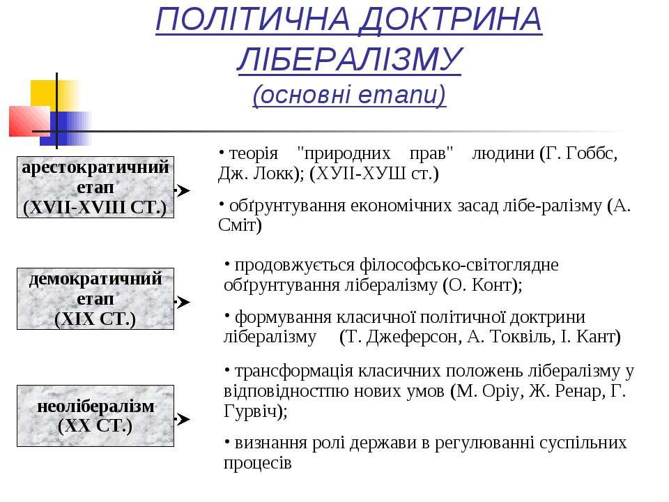 """ПОЛІТИЧНА ДОКТРИНА ЛІБЕРАЛІЗМУ (основні етапи) теорія """"природних прав"""" людини..."""