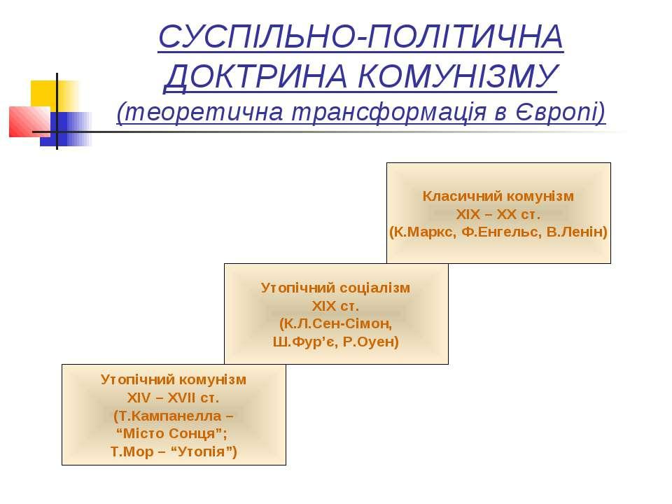 СУСПІЛЬНО-ПОЛІТИЧНА ДОКТРИНА КОМУНІЗМУ (теоретична трансформація в Європі) Кл...