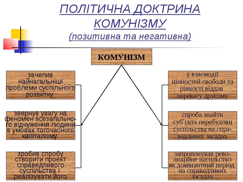 ПОЛІТИЧНА ДОКТРИНА КОМУНІЗМУ (позитивна та негативна)