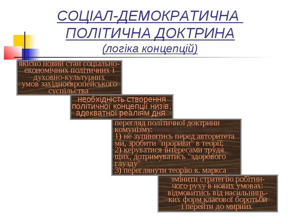 СОЦІАЛ-ДЕМОКРАТИЧНА ПОЛІТИЧНА ДОКТРИНА (логіка концепцій) змінити стратегію р...
