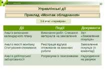 Приклад «Монтаж обладнання» © П.Г. Банщиков Управлінські дії 3-й етап «переві...