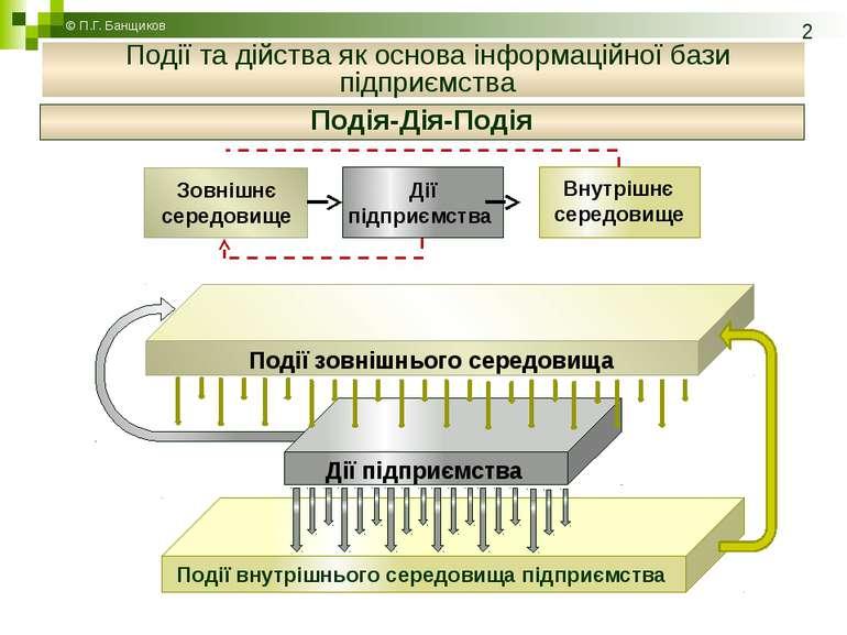 Подія-Дія-Подія © П.Г. Банщиков Події та дійства як основа інформаційної бази...